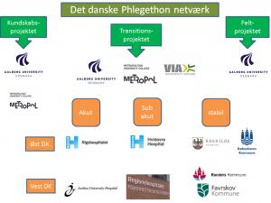 Organisationsdiagram_det danske Phlegethon netværk
